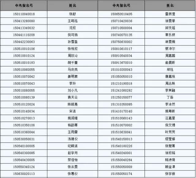 复旦高中、市三女中、延安中学高中预录取中学镇江高考成绩名单图片