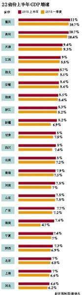 22省区上半年GDP增速出炉