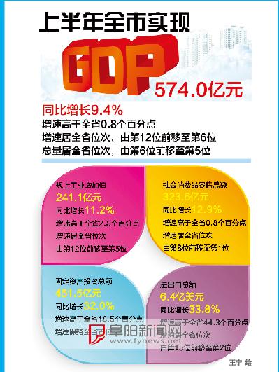 上半年阜阳市GDP同比增长9.4% 居民收入提高