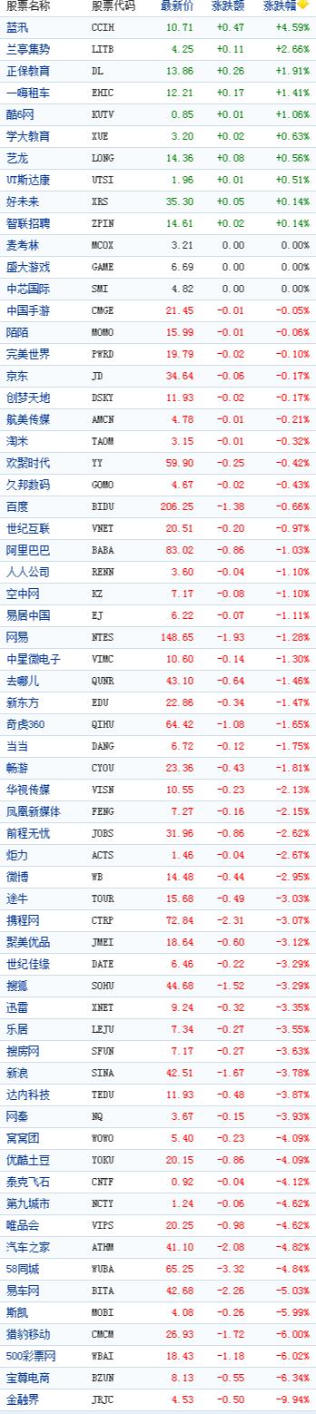 中国概念股周五收盘数据