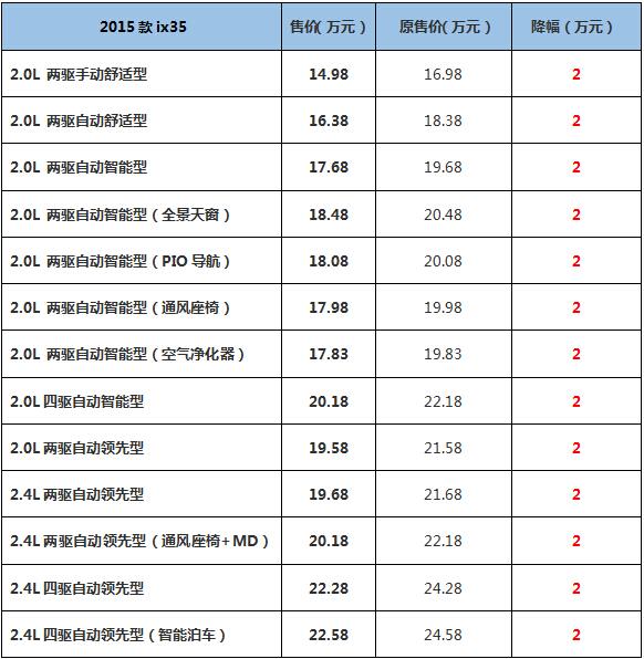北京现代2015款ix35,全新胜达官降来袭