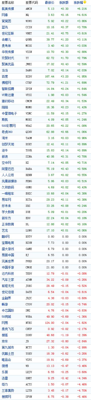<a href='http://www.100ec.cn/zt/world/' target='_blank'>中国</a>概念股周一收盘<a href='http://www.100ec.cn/zt/data/' target='_blank'>数据</a>