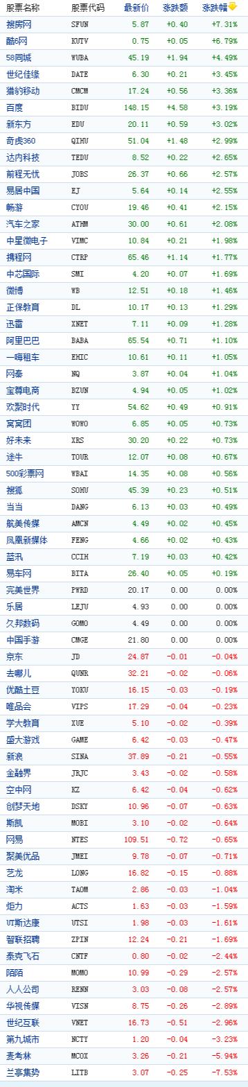 <a href='http://www.100ec.cn/zt/world/' target='_blank'>中国</a>概念股周三收盘<a href='http://www.100ec.cn/zt/data/' target='_blank'>数据</a>