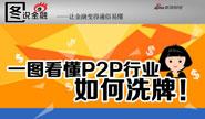 一图看懂P2P行业如何洗牌