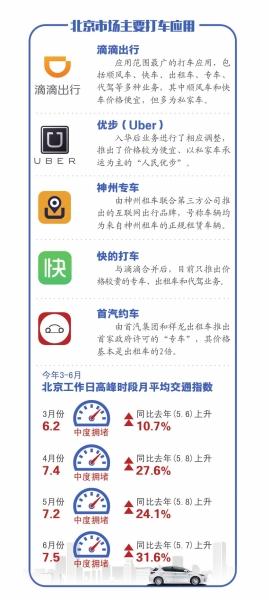 北京市场主要打车应用 京华时报制图何将