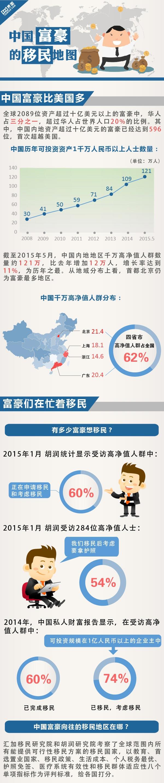中国富豪移民地图