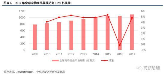 贺燕青:中国宠物经济进入快速发展时期