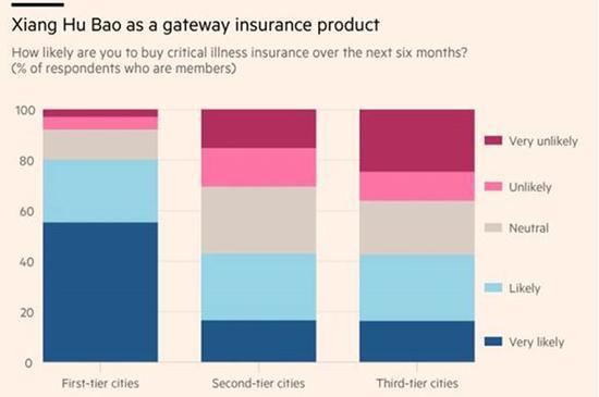 英国《金融时报》调查:相互宝启蒙大众保障习惯