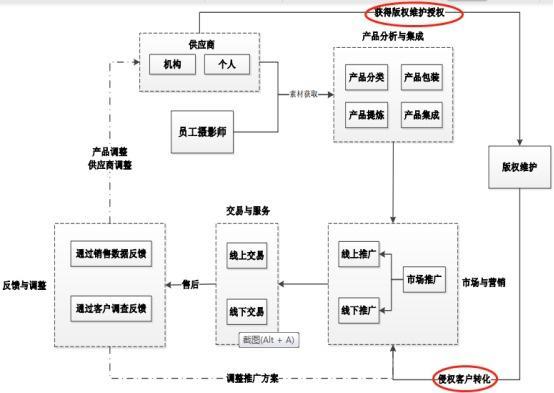 视觉中国商业模式原远东实业公告截图