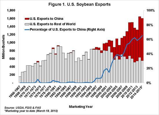 美国对华出口大豆数量自1995年之后逐年扩大