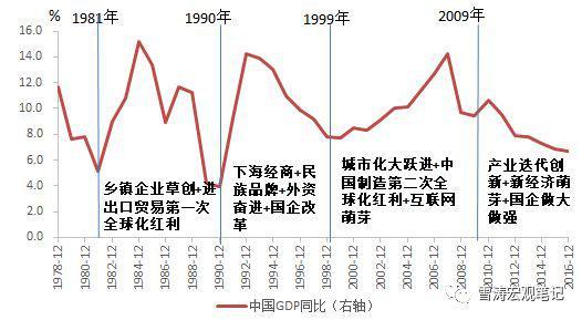 1982年gdp_超牛!深圳2017年GDP达2.2万亿超新加坡香港…