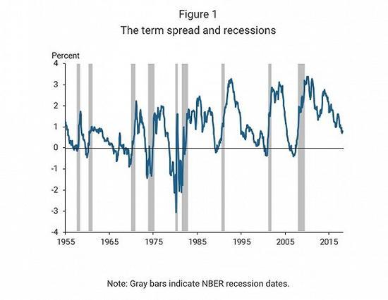 这个指标已触及金融危机前水平 美国经济衰退在即?