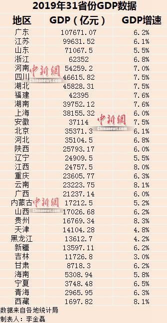 <b>31省份2019年GDP出炉 广东首次破10万亿元</b>