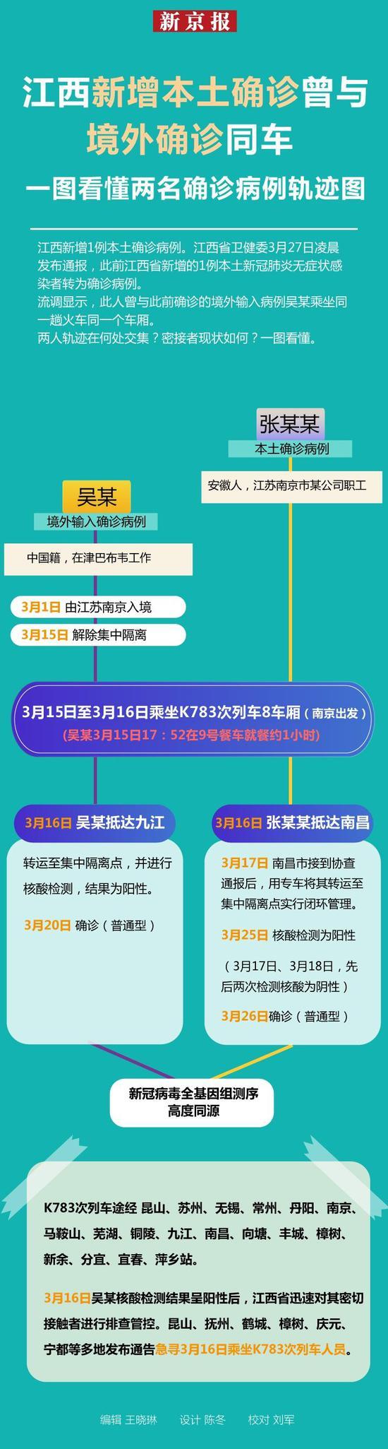 江西新增本土确诊曾与境外确诊同车 一图看懂两名确诊病例轨迹图片