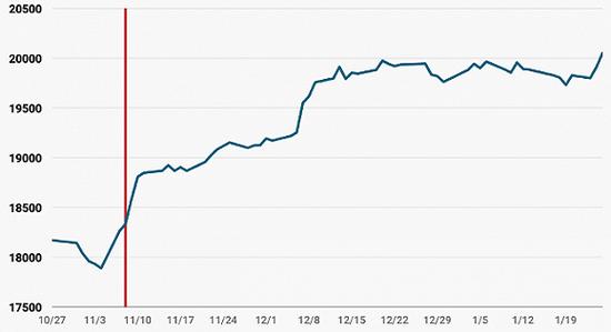 道瓊斯指數近三個月走勢。 來源:BI