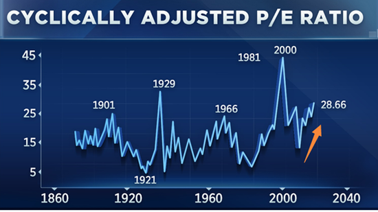"""席勒很快補充说,由於短期波動几乎是不可能預測,所以該指標""""並不一定意味着任何災難即將發生""""。"""