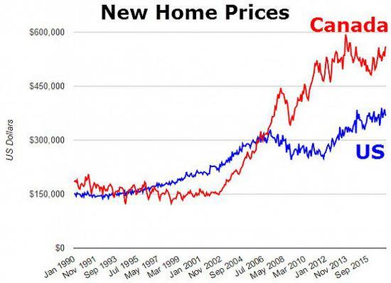 以美元計的兩國房價走勢圖。