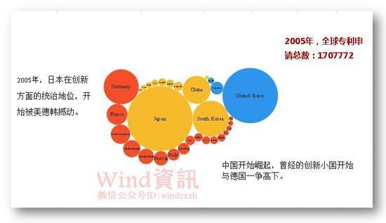 2012年超过日本,夺得全球创新第一的宝座。到2015年,中国的创新专利申请总数接近美国的两倍。