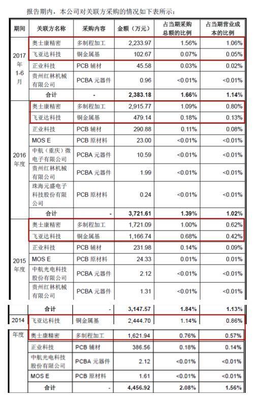 """深南电路IPO质检得78分 但""""四率""""均低于同行水平"""