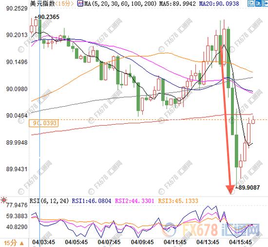 中美贸易战升级避险骤升,金价狂飙股市汇市暴动