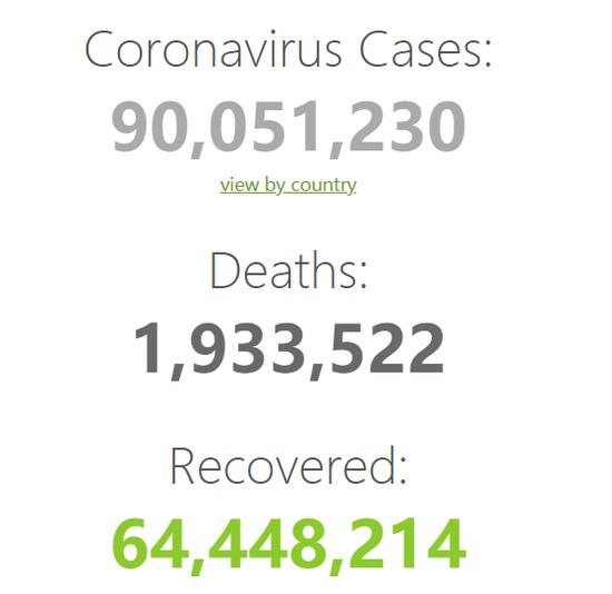 全球新冠肺炎确诊病例累计超过9000万例