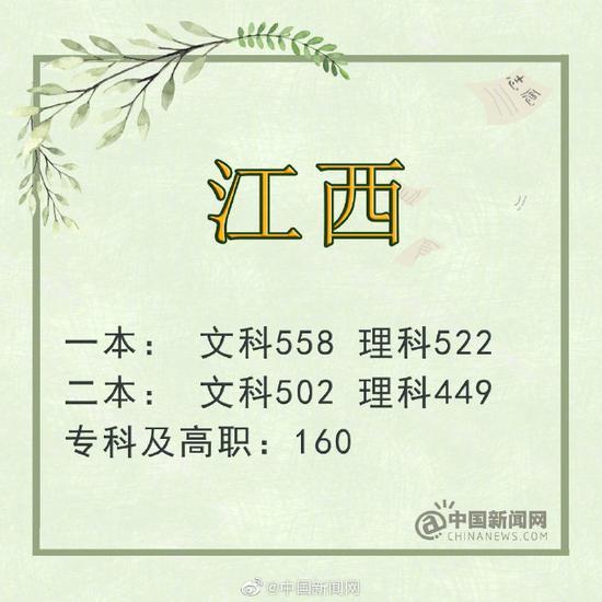 重庆:本科一批文史545分 理工525分