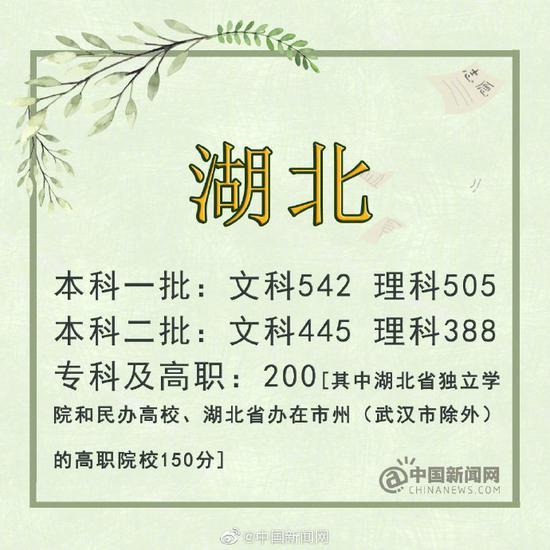 上海:本科录取控制分数线403分