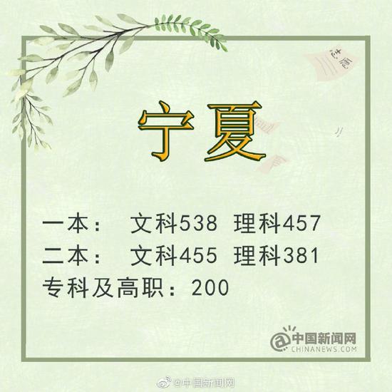 广西:一本理工509分 文史521分
