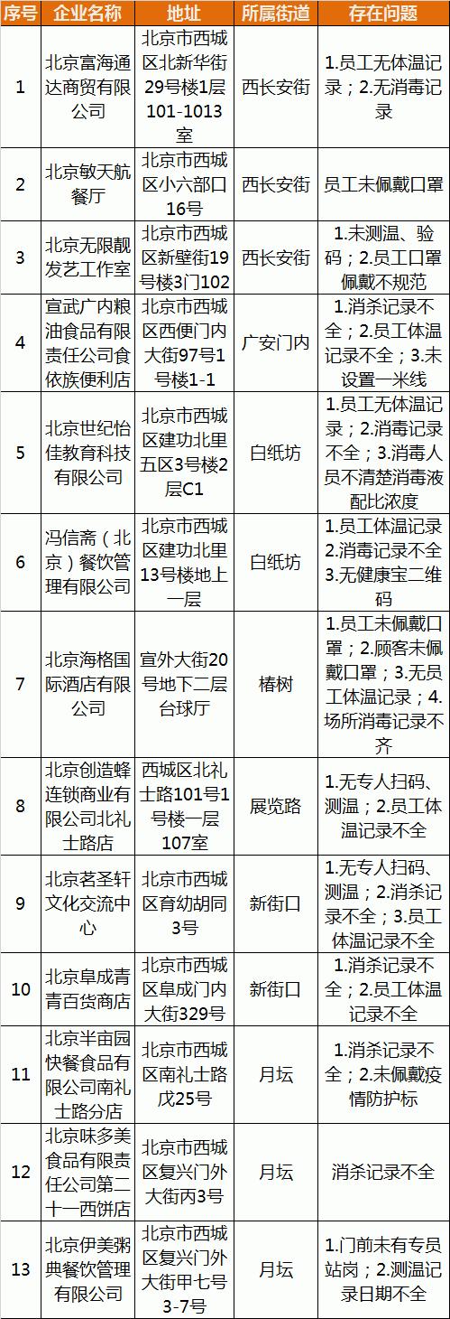 味多美、伊美粥上榜,北京西城通报13家企业未按要求履行疫情防控主体责任图片
