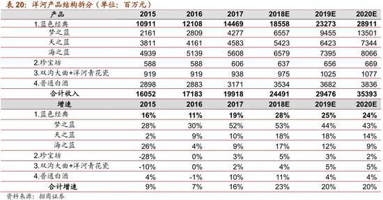 (4)省外新江苏市场迅猛发展,全国化加速推进