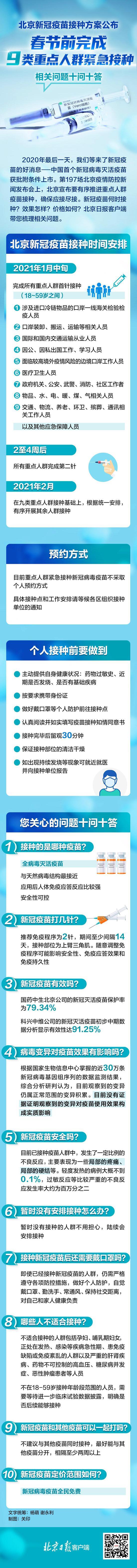 一图读懂:北京新冠疫苗何时接种?怎么接种?十问十答图片