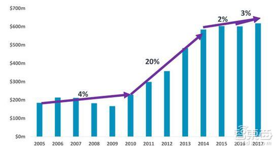 ARM 历年来授权模式的利润增长率释义