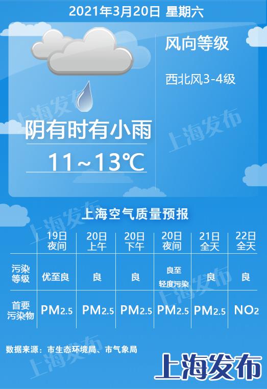 上海明天小雨,周日起冷空气降温!下周三最高温回升至22度图片