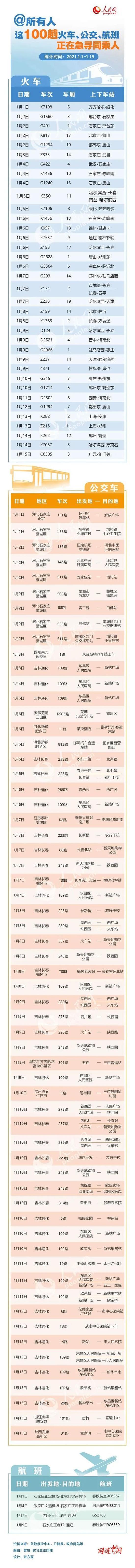 事关春运,辽宁发布最新计划!多地火车、公交、航班急寻同乘人!图片