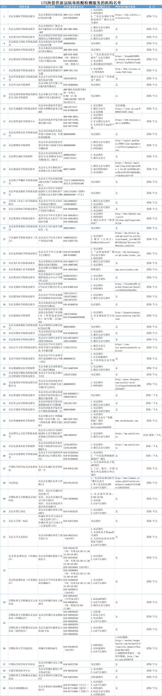 """北京核酸检测机构增至175家 可预约""""愿检尽检""""服务"""