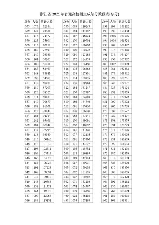 2021浙江高考成绩一分一段表揭晓