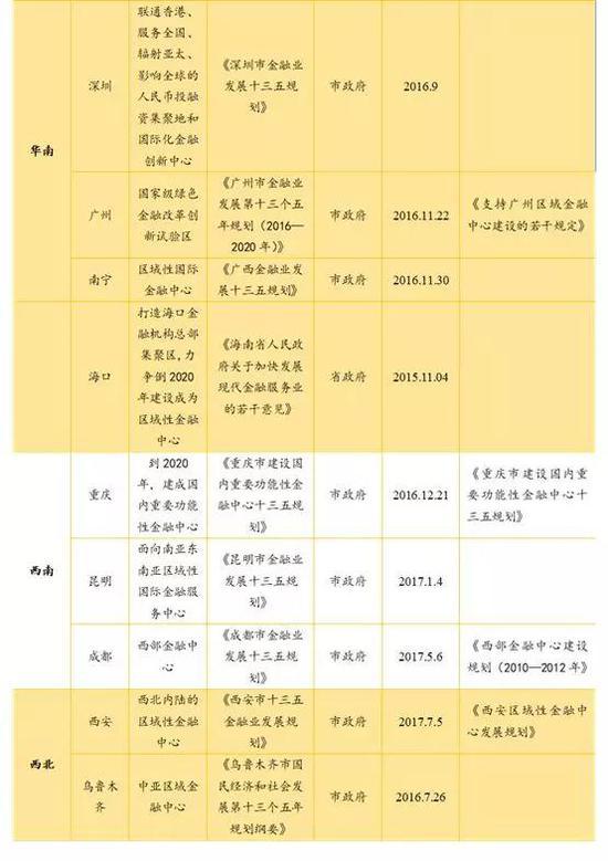 资料来源:各政府官网,如是金融研究院