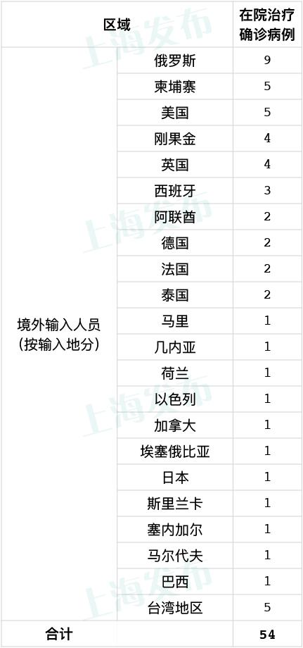 上海6月27日无新增本地病例 新增1例境外输入病例