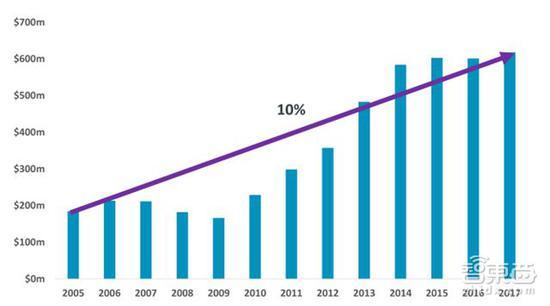 ARM 2005年至今授权模式的整体利润增长率:10%