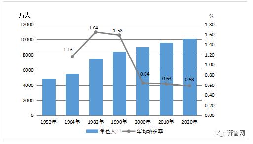 山东常住人口_2018年人均GDP,北京最高,甘肃垫底
