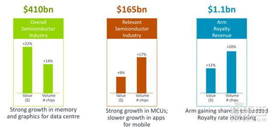 2017年行业增长VS ARM业绩增长
