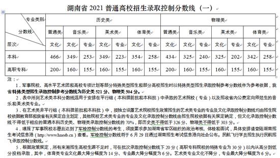 湖南2021年高考录取线出炉