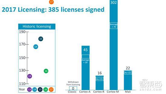 2017年的385起授权签署(项目数远超历史水平)