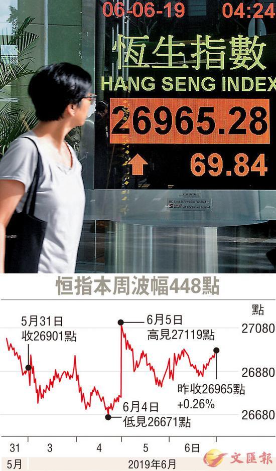 ■本周港股只有4日市,全周累升64点。中通社