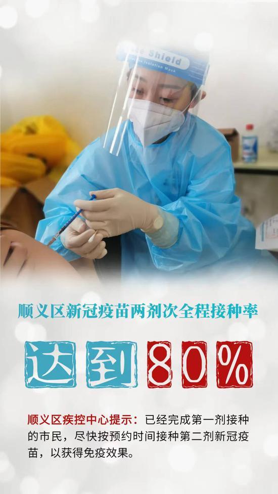 北京顺义新冠疫苗两剂次接种率达80%图片