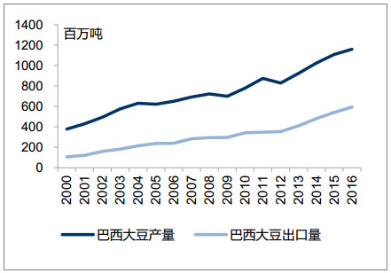 中国政府已经对美国大豆出手?提升自产能力才是硬道理
