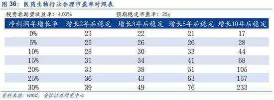 4.外資佈局A股前瞻:中長期以創50和中小板指數優先