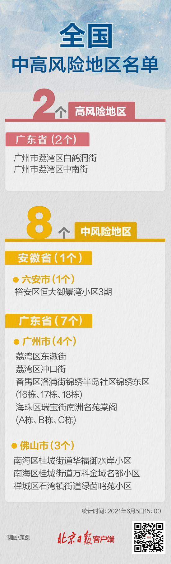 【杏悦】最杏悦新全国共有2个高风险区+8个中风图片
