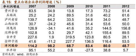 4.7 股价复盘:先业绩估值双升,后业绩消化估值