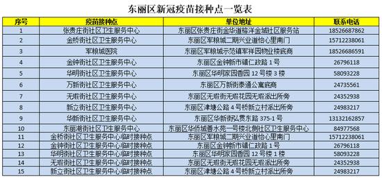天津又有三个区发布接种新冠疫苗通告图片